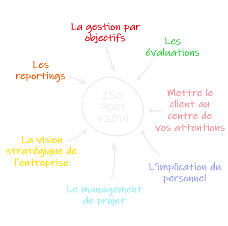 brainstorming BR2 consulting Audit ISO 9001v2015